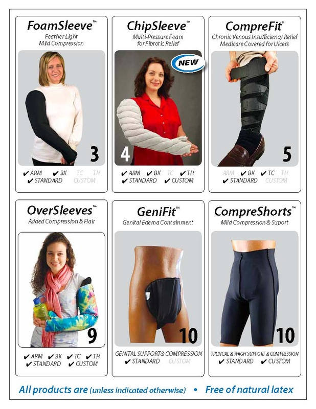 lymphedema compression pumps